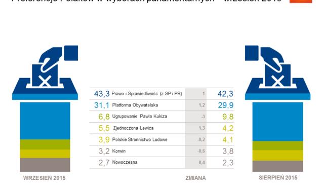 Preferencje-wyborcze-Polakow-we-wrzesniu-2015